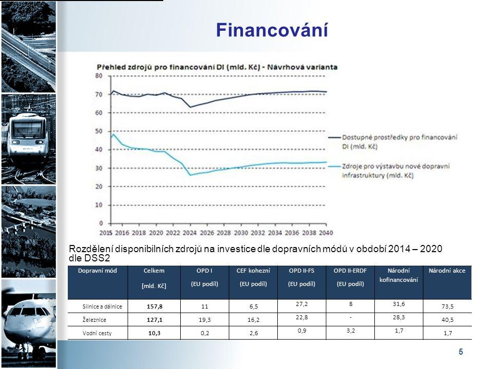5 Dopravní mód Celkem [mld. Kč] OPD I (EU podíl) CEF kohezní (EU podíl) OPD II-FS (EU podíl) OPD II-ERDF (EU podíl) Národní kofinancování Národní akce