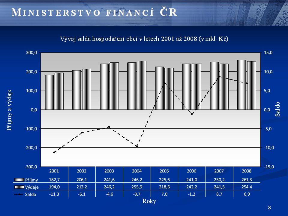 9 Zadluženost měst a obcí mld.Kč Ukazatel2001200220032004200520062007k 30.6.