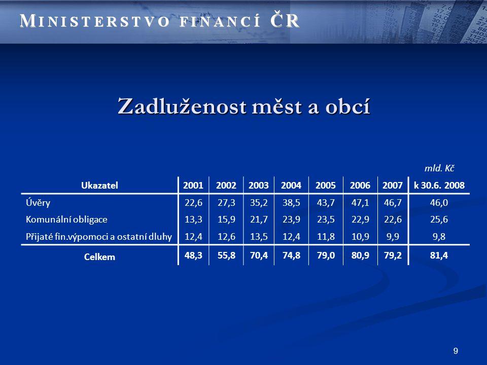 9 Zadluženost měst a obcí mld. Kč Ukazatel2001200220032004200520062007k 30.6.