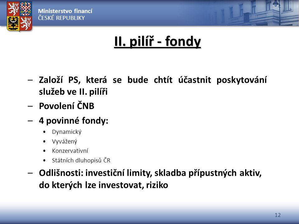 Ministerstvo financí ČESKÉ REPUBLIKY 12 II. pilíř - fondy –Založí PS, která se bude chtít účastnit poskytování služeb ve II. pilíři –Povolení ČNB –4 p