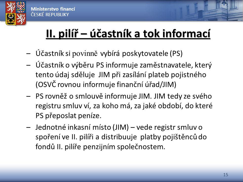 Ministerstvo financí ČESKÉ REPUBLIKY 15 II. pilíř – účastník a tok informací –Účastník si povinně vybírá poskytovatele (PS) –Účastník o výběru PS info