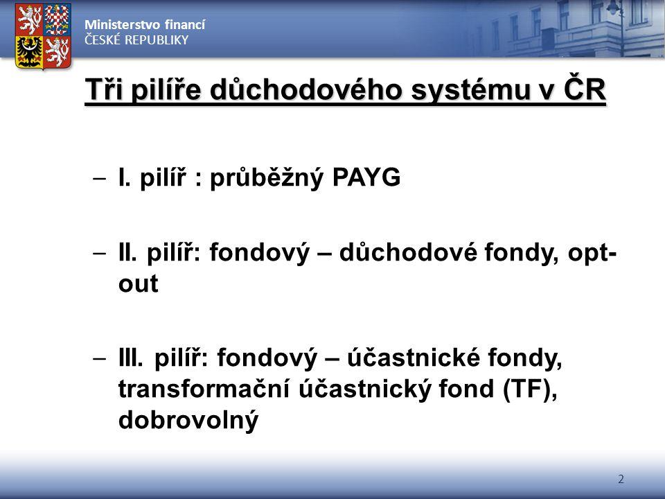 Ministerstvo financí ČESKÉ REPUBLIKY 2 Tři pilíře důchodového systému v ČR – I. pilíř : průběžný PAYG – II. pilíř: fondový – důchodové fondy, opt- out