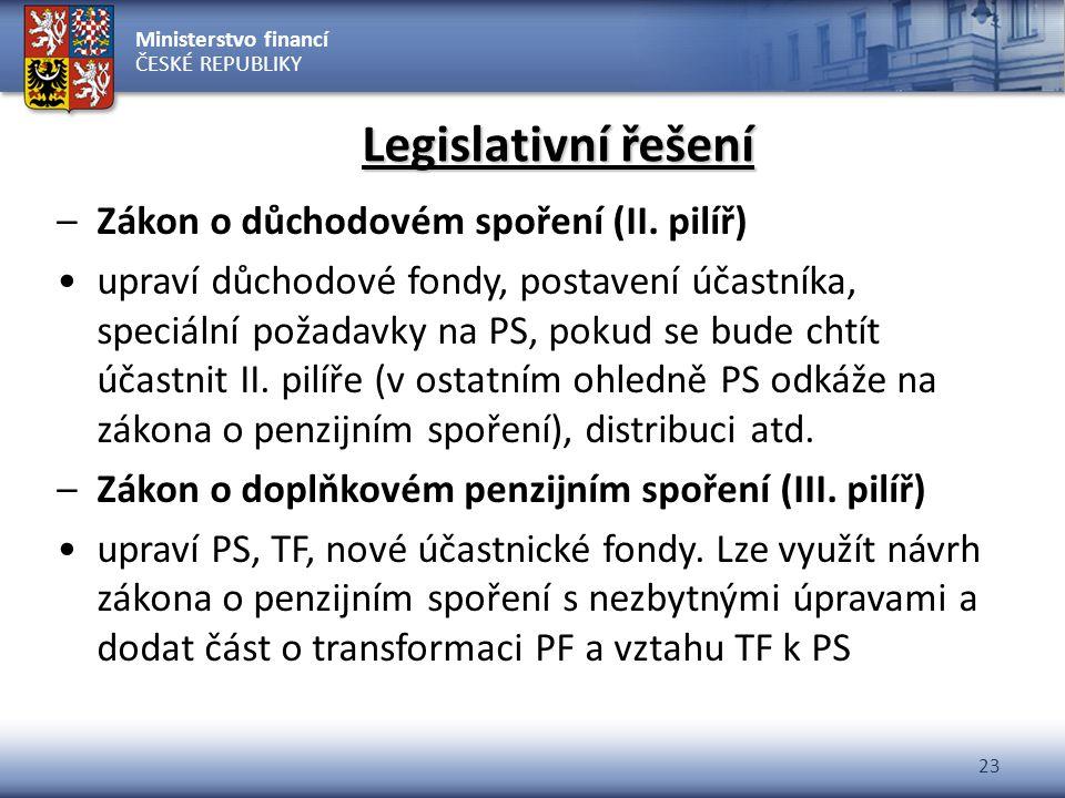 Ministerstvo financí ČESKÉ REPUBLIKY 23 Legislativní řešení –Zákon o důchodovém spoření (II. pilíř) upraví důchodové fondy, postavení účastníka, speci