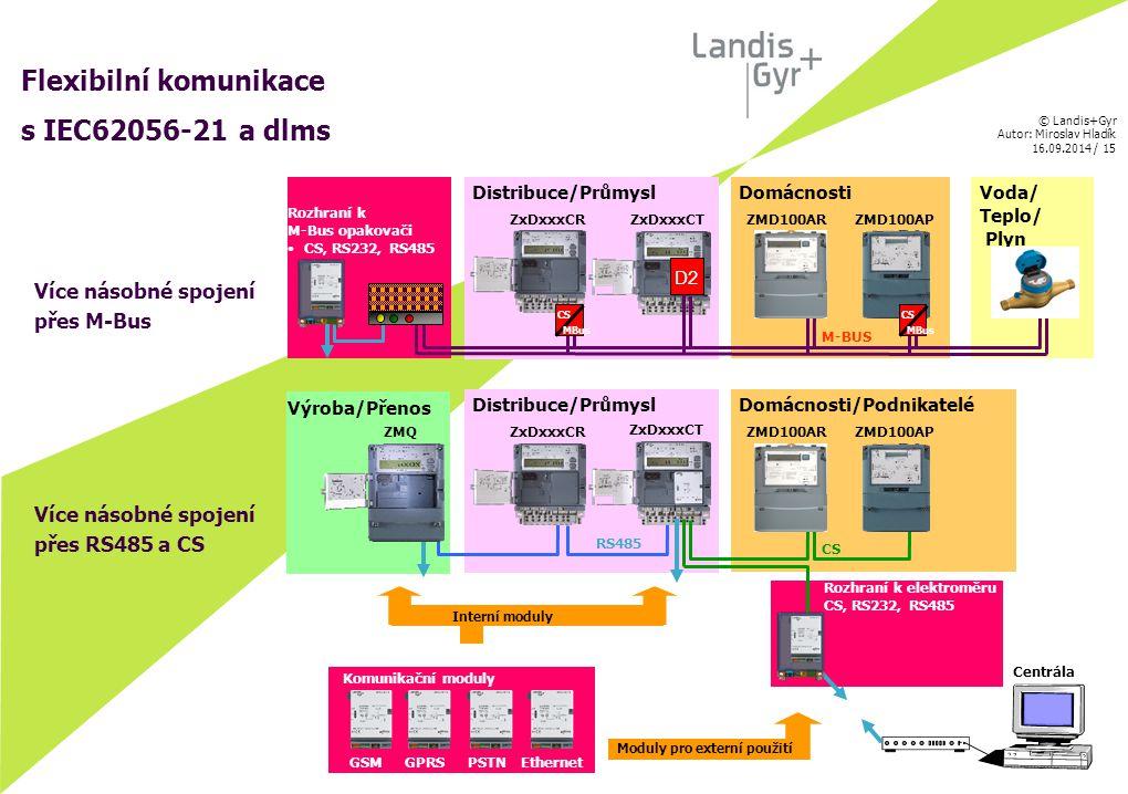 © Landis+Gyr Autor: Miroslav Hladík 16.09.2014 / 16 Ovladač času DCF77 Nutno zajistit synchronizaci pomocí ovladače času DCF77, který je určen pro jednotlivá PC i celé sítě.