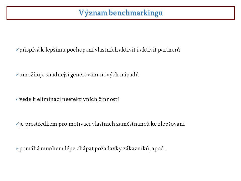 Členění benchmarkingu a)Benchmarking konkurenční:  předmětem zkoumání je určitý produkt, resp.