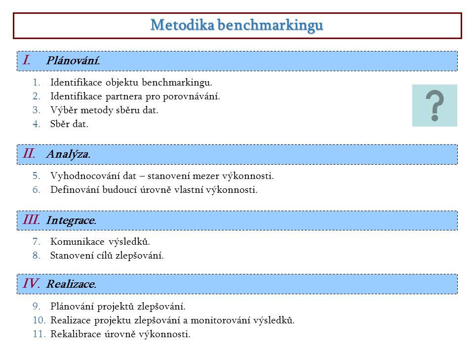 Metodika benchmarkingu I. Plánování. 1.Identifikace objektu benchmarkingu. 2.Identifikace partnera pro porovnávání. 3.Výběr metody sběru dat. 4.Sběr d