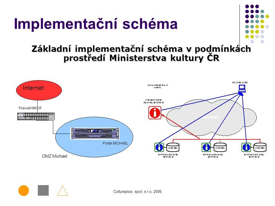 Cultureplus, spol. s r.o. 2006 Milestone/milník 3: 1.6.2008 (WP2 + WP4 + WP5 + WP6) a. Závěrečná zpráva o publicitě projektu (WP2); b. Účast na závěre