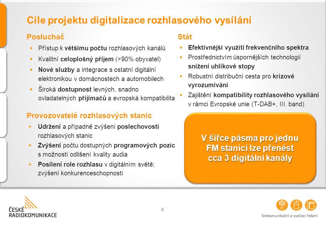 4 V šířce pásma pro jednu FM stanici lze přenést cca 3 digitální kanály Cíle projektu digitalizace rozhlasového vysílání Posluchač  Přístup k většímu počtu rozhlasových kanálů  Kvalitní celoplošný příjem (>90% obyvatel)  Nové služby a integrace s ostatní digitální elektronikou v domácnostech a automobilech  Široká dostupnost levných, snadno ovladatelných přijímačů a evropská kompatibilita Provozovatelé rozhlasových stanic  Udržení a případně zvýšení poslechovosti rozhlasových stanic  Zvýšení počtu dostupných programových pozic s možností odlišení kvality audia  Posílení role rozhlasu v digitálním světě; zvýšení konkurenceschopnosti Stát  Efektivnější využití frekvenčního spektra  Prostřednictvím úspornějších technologií snížení uhlíkové stopy  Robustní distribuční cesta pro krizové vyrozumívání  Zajištění kompatibility rozhlasového vysílání v rámci Evropské unie (T-DAB+, III.