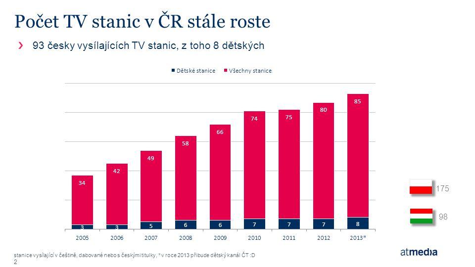 """Rozdělení trhu – postupující fragmentace digi """"sestry stanice nezávislé+cab/sat stanice 3"""