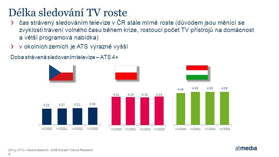 Odhad budoucího vývoje * Sledování televizního lineárního a nelineárního vysílání Počet česky vysílajících stanic Doba strávená sledováním televize