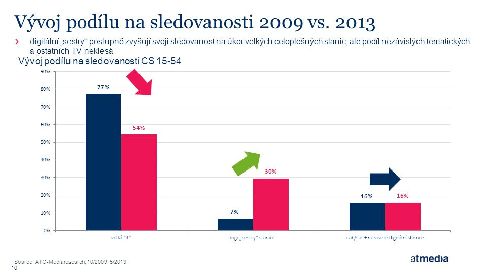 Nezávislé TV si stále udržují stejný podíl na trhu 8 free-to-air TV 84 % 8 stanic v roce 2010 13 stanic v roce 2013 16 % cab/sat+ nezávislé digi TV 73 stanic v roce 2010 79 stanic v roce 2013 + 63%+ 8% : :