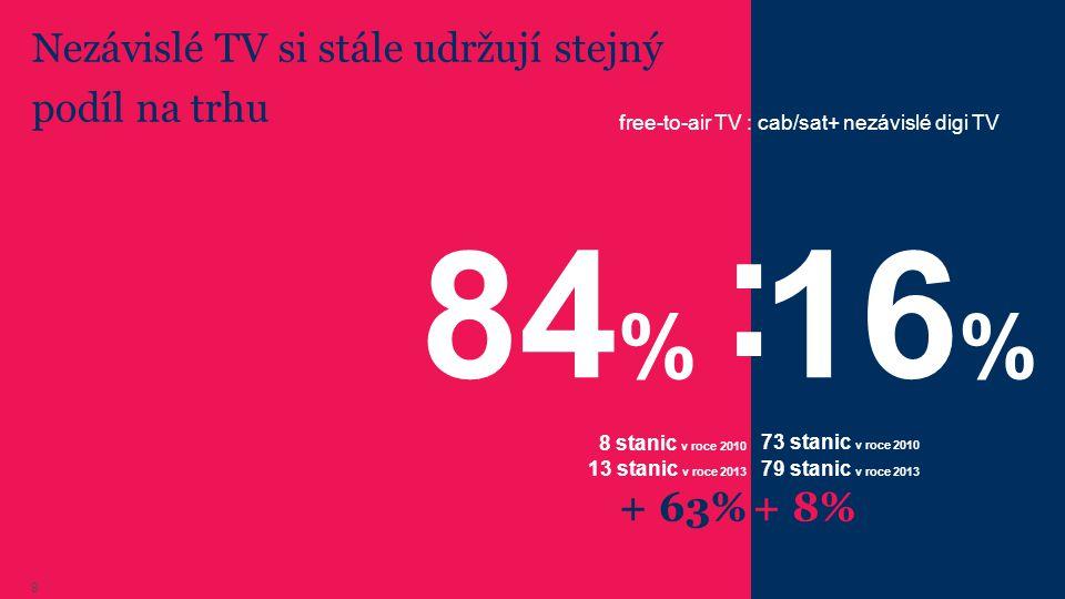 Procento TV zadavatelů na nezávislých tematických TV stále roste Zdroj: ATO-Mediaresearch, 2010 -5/2013 9