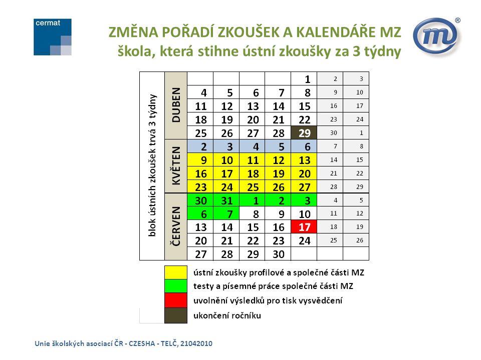 ZMĚNA LOGISTICKÉHO MODELU - 1 Unie školských asociací ČR - CZESHA - TELČ, 21042010 DECENTRALIZOVANÁ DIGITALIZACE VE ŠKOLÁCH úspora času, potřebného na zpracování výsledků snížení administrativní zátěže a práce na straně školy výrazné snížení rizika ztráty originálu záznamu výsledku žáka (ZA zůstává ve škole)