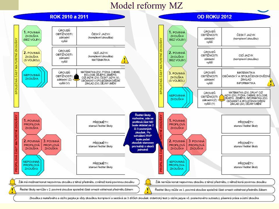 Model reformy MZ