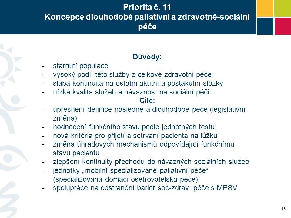 Priorita č. 11 Koncepce dlouhodobé paliativní a zdravotně-sociální péče Důvody: -stárnutí populace -vysoký podíl této služby z celkové zdravotní péče