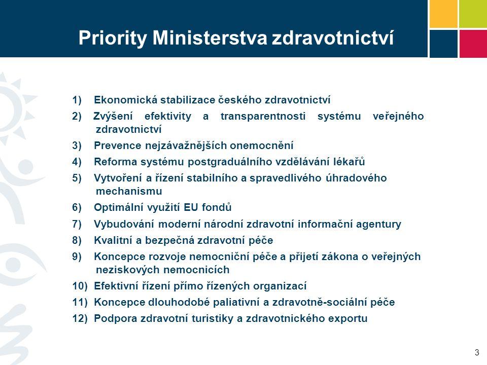 Priority Ministerstva zdravotnictví 1) Ekonomická stabilizace českého zdravotnictví 2) Zvýšení efektivity a transparentnosti systému veřejného zdravot