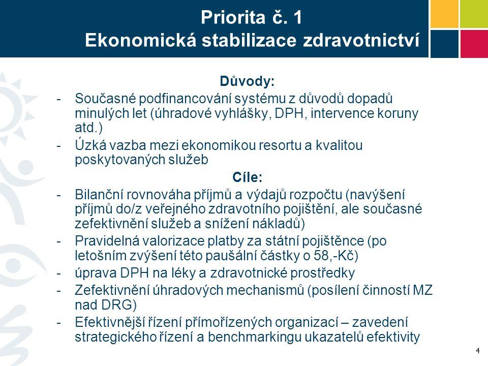 Priorita č. 1 Ekonomická stabilizace zdravotnictví Důvody: -Současné podfinancování systému z důvodů dopadů minulých let (úhradové vyhlášky, DPH, inte