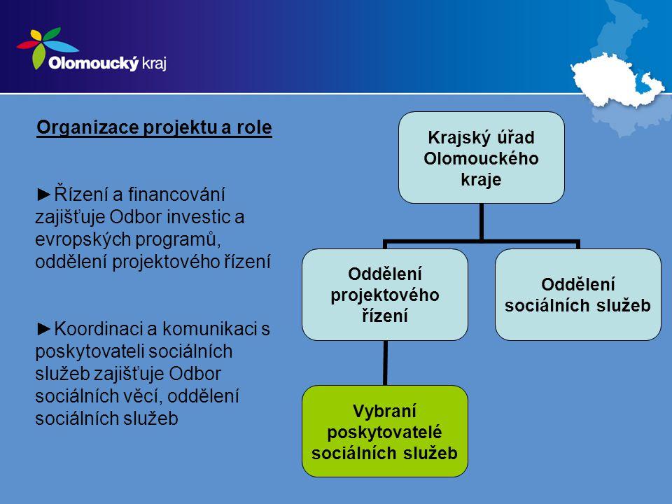 Organizace projektu a role ►Řízení a financování zajišťuje Odbor investic a evropských programů, oddělení projektového řízení ►Koordinaci a komunikaci s poskytovateli sociálních služeb zajišťuje Odbor sociálních věcí, oddělení sociálních služeb Krajský úřad Olomouckého kraje Oddělení projektového řízení Vybraní poskytovatelé sociálních služeb Oddělení sociálních služeb