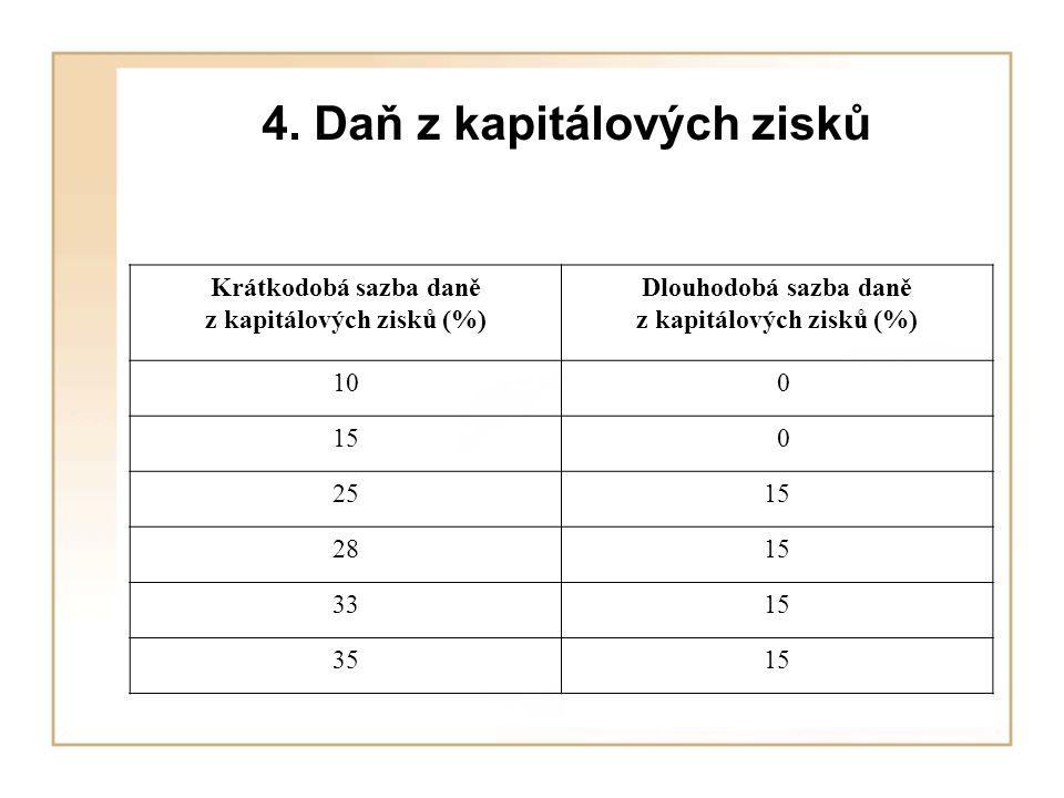4. Daň z kapitálových zisků Krátkodobá sazba daně z kapitálových zisků (%) Dlouhodobá sazba daně z kapitálových zisků (%) 10 0 15 0 2515 2815 3315 351
