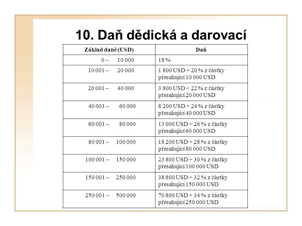 10. Daň dědická a darovací Základ daně (USD)Daň 0 – 10 00018 % 10 001 – 20 0001 800 USD + 20 % z částky přesahující 10 000 USD 20 001 – 40 0003 800 US