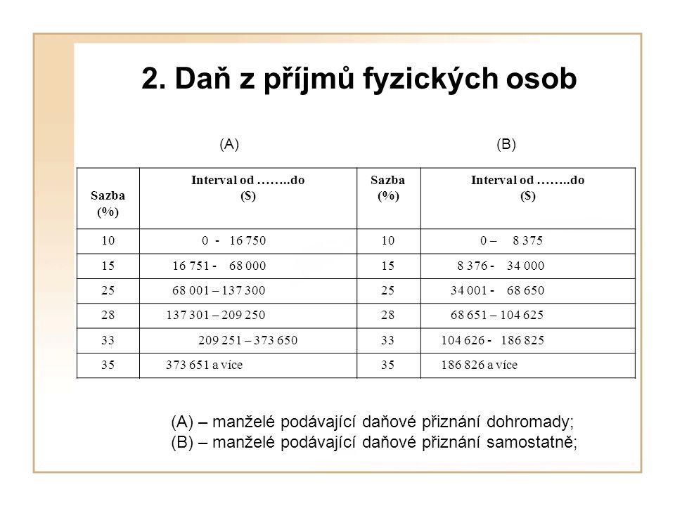 2. Daň z příjmů fyzických osob (A) (B) Sazba (%) Interval od ……..do ($) Sazba (%) Interval od ……..do ($) 10 0 - 16 75010 0 – 8 375 15 16 751 - 68 0001