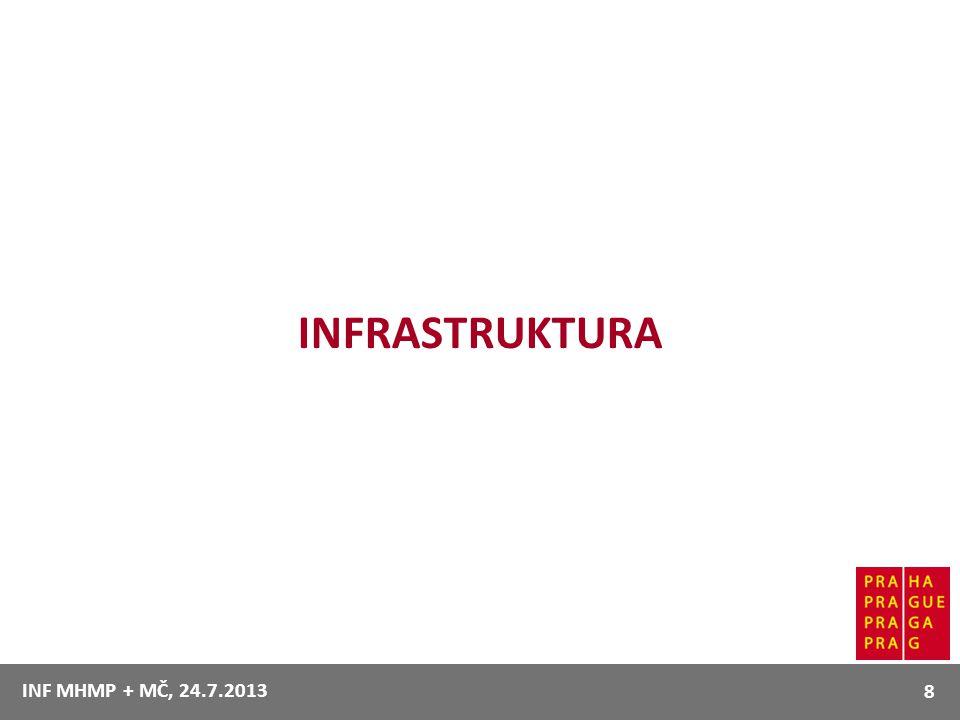 INFRASTRUKTURA 8 INF MHMP + MČ, 24.7.2013