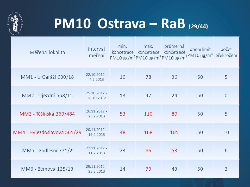 PM10 Ostrava – RaB (29/44) Měřená lokalita interval měření min.