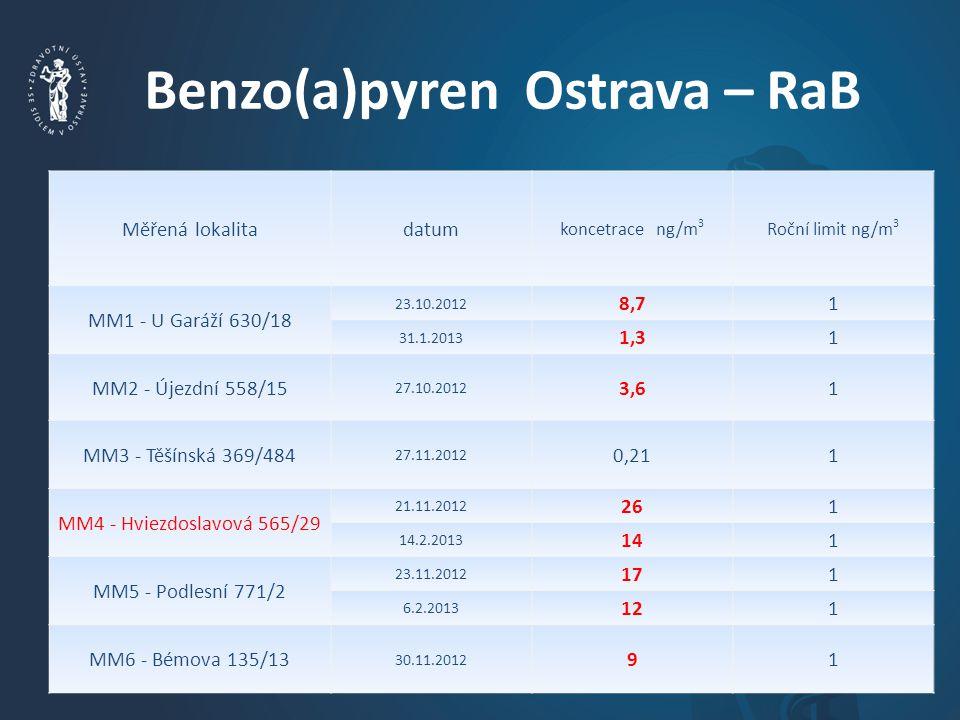 Benzo(a)pyren Ostrava – RaB Měřená lokalitadatum koncetrace ng/m 3 Roční limit ng/m 3 MM1 - U Garáží 630/18 23.10.2012 8,71 31.1.2013 1,31 MM2 - Újezdní 558/15 27.10.2012 3,61 MM3 - Těšínská 369/484 27.11.2012 0,211 MM4 - Hviezdoslavová 565/29 21.11.2012 261 14.2.2013 141 MM5 - Podlesní 771/2 23.11.2012 171 6.2.2013 121 MM6 - Bémova 135/13 30.11.2012 91