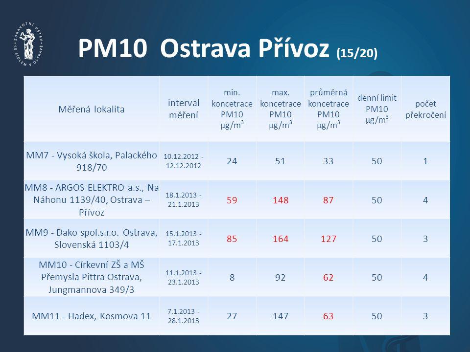 PM10 Ostrava Přívoz (15/20) Měřená lokalita interval měření min.