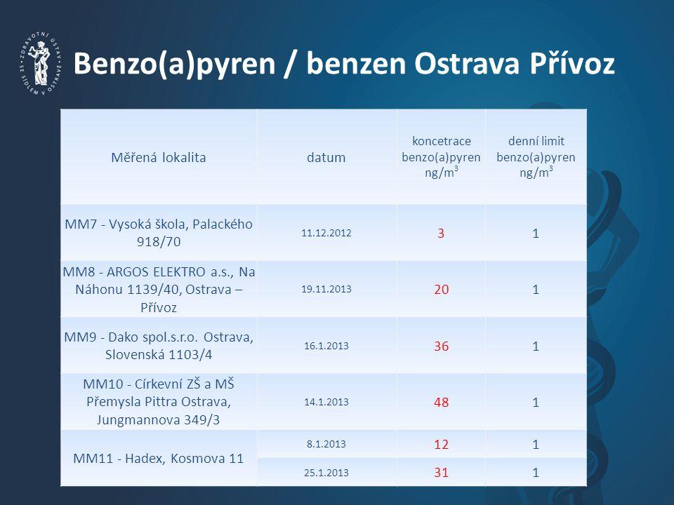 Benzo(a)pyren / benzen Ostrava Přívoz Měřená lokalitadatum koncetrace benzo(a)pyren ng/m 3 denní limit benzo(a)pyren ng/m 3 MM7 - Vysoká škola, Palackého 918/70 11.12.2012 31 MM8 - ARGOS ELEKTRO a.s., Na Náhonu 1139/40, Ostrava – Přívoz 19.11.2013 201 MM9 - Dako spol.s.r.o.