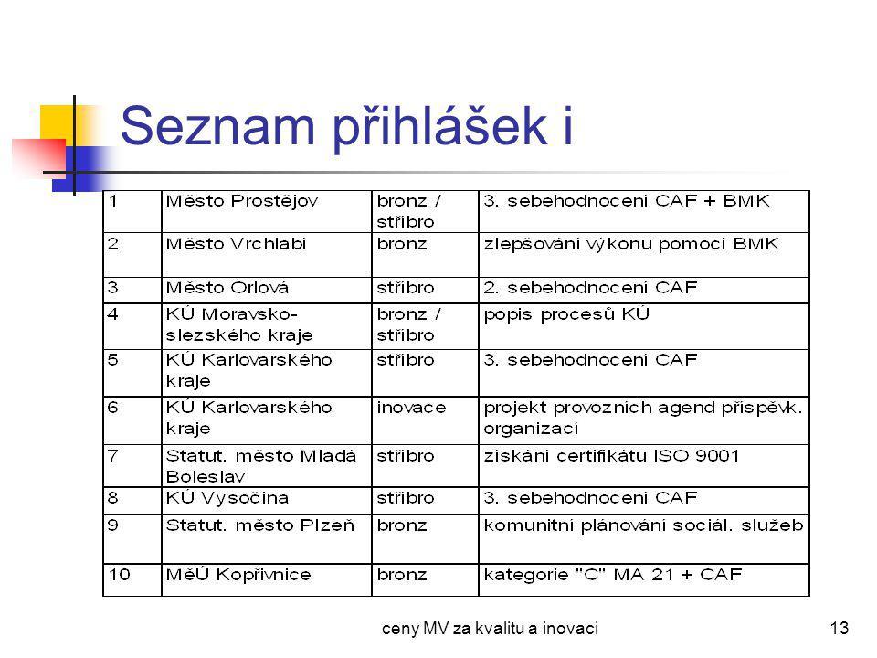 ceny MV za kvalitu a inovaci13 Seznam přihlášek i