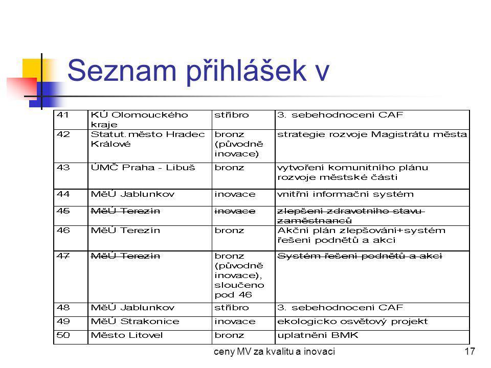 ceny MV za kvalitu a inovaci18 Seznam přihlášek vi