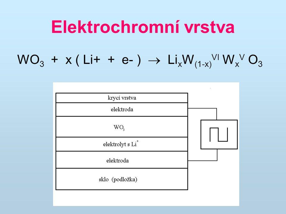 Elektrochromní vrstva WO 3 + x ( Li+ + e- )  Li x W (1-x) VI W x V O 3