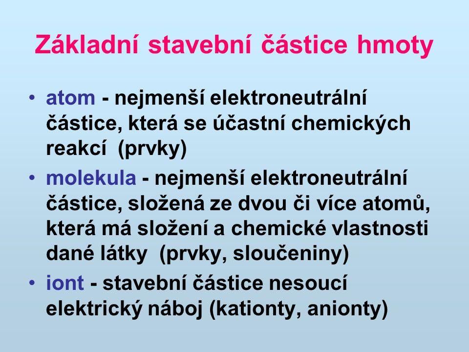 Základní stavební částice hmoty atom - nejmenší elektroneutrální částice, která se účastní chemických reakcí (prvky) molekula - nejmenší elektroneutrá