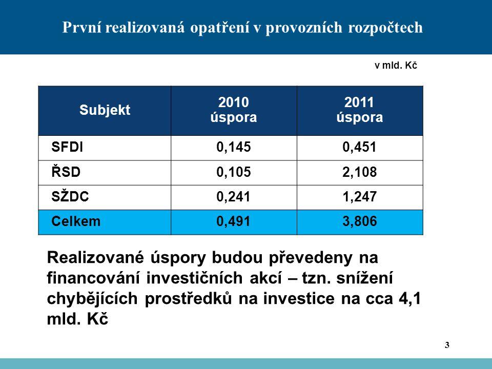 První realizovaná opatření v provozních rozpočtech 3 Realizované úspory budou převedeny na financování investičních akcí – tzn.