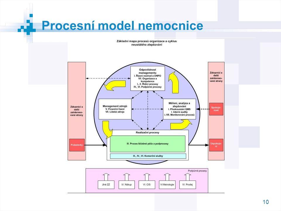 10 Procesní model nemocnice