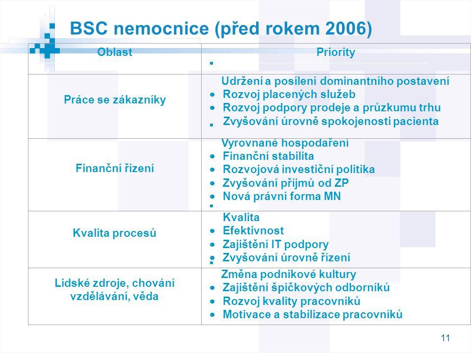 11 BSC nemocnice (před rokem 2006) OblastPriority Práce se zákazníky  Udržení a posílení dominantního postavení  Rozvoj placených služeb  Rozvoj po