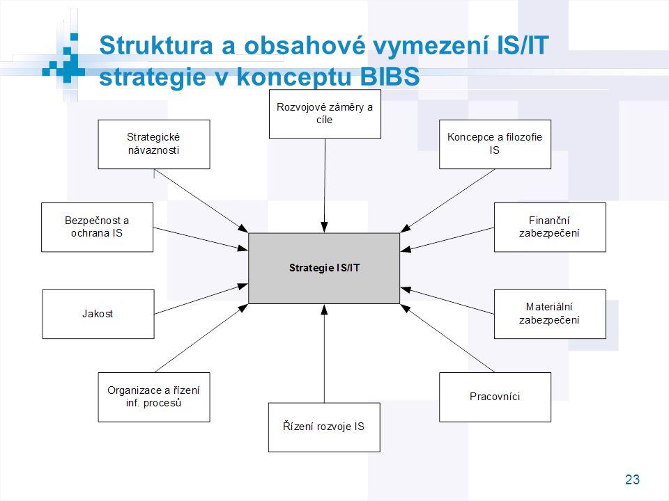 23 Struktura a obsahové vymezení IS/IT strategie v konceptu BIBS