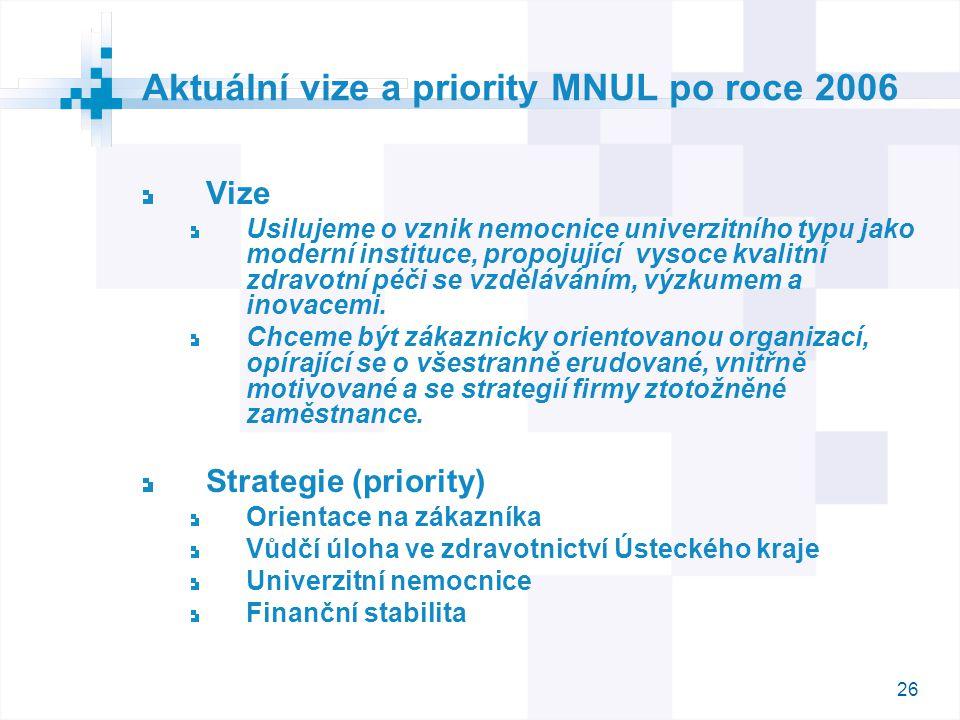 26 Aktuální vize a priority MNUL po roce 2006 Vize Usilujeme o vznik nemocnice univerzitního typu jako moderní instituce, propojující vysoce kvalitní