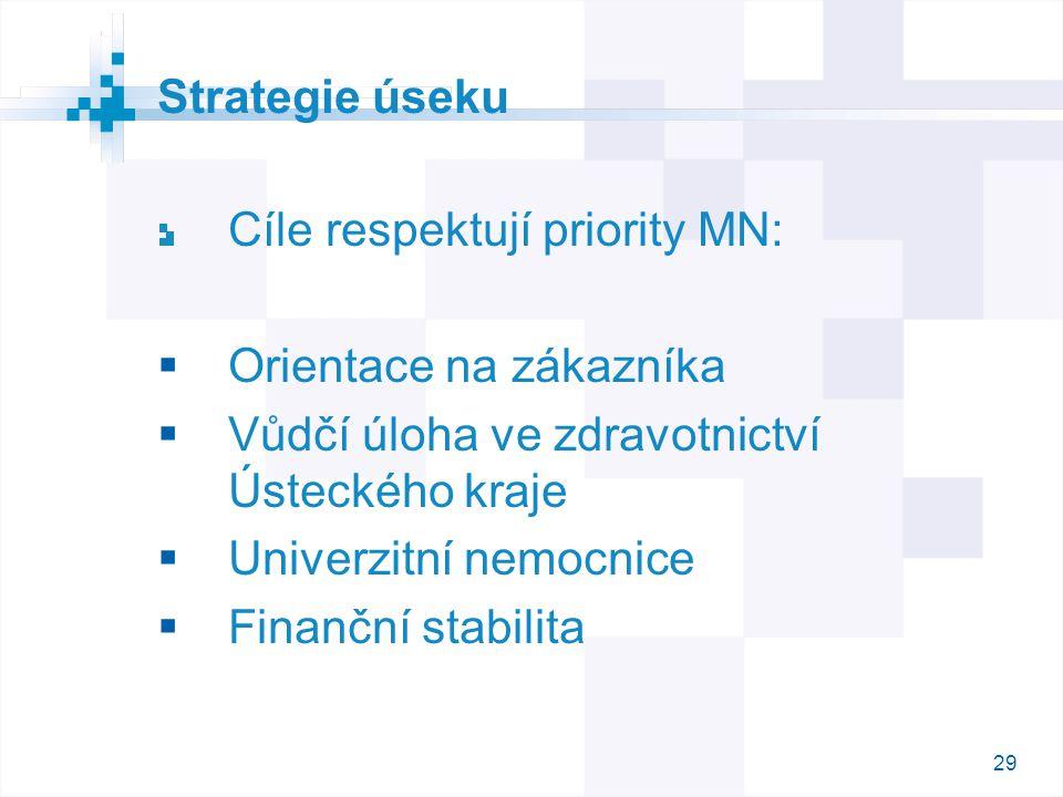 29 Strategie úseku Cíle respektují priority MN:  Orientace na zákazníka  Vůdčí úloha ve zdravotnictví Ústeckého kraje  Univerzitní nemocnice  Fina