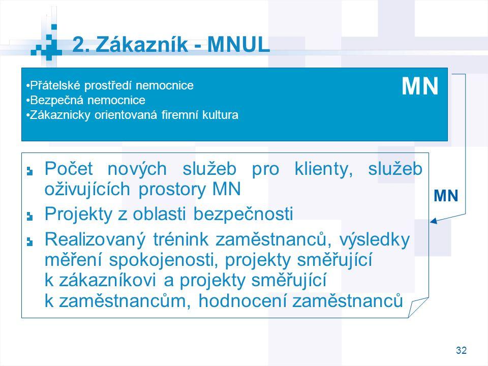 32 2. Zákazník - MNUL Počet nových služeb pro klienty, služeb oživujících prostory MN Projekty z oblasti bezpečnosti Realizovaný trénink zaměstnanců,