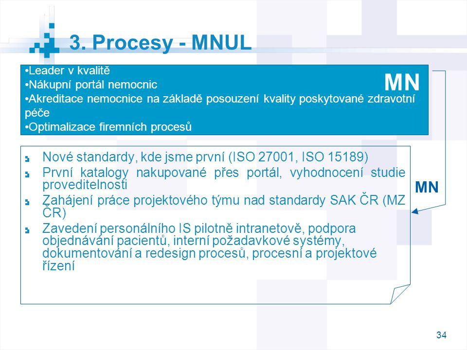 34 3. Procesy - MNUL Nové standardy, kde jsme první (ISO 27001, ISO 15189) První katalogy nakupované přes portál, vyhodnocení studie proveditelnosti Z