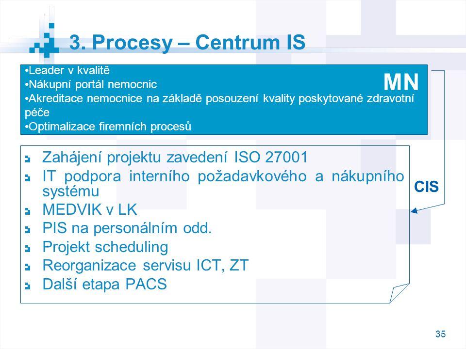 35 3. Procesy – Centrum IS Zahájení projektu zavedení ISO 27001 IT podpora interního požadavkového a nákupního systému MEDVIK v LK PIS na personálním