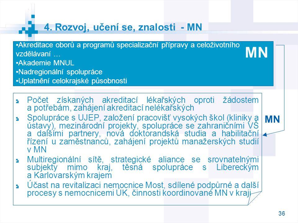 36 4. Rozvoj, učení se, znalosti - MN Počet získaných akreditací lékařských oproti žádostem a potřebám, zahájení akreditací nelékařských Spolupráce s
