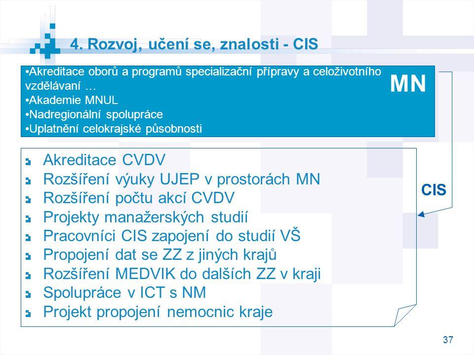 37 4. Rozvoj, učení se, znalosti - CIS Akreditace CVDV Rozšíření výuky UJEP v prostorách MN Rozšíření počtu akcí CVDV Projekty manažerských studií Pra