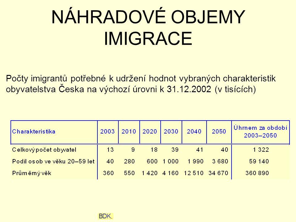 NÁHRADOVÉ OBJEMY IMIGRACE Počty imigrantů potřebné k udržení hodnot vybraných charakteristik obyvatelstva Česka na výchozí úrovni k 31.12.2002 (v tisících) BK.