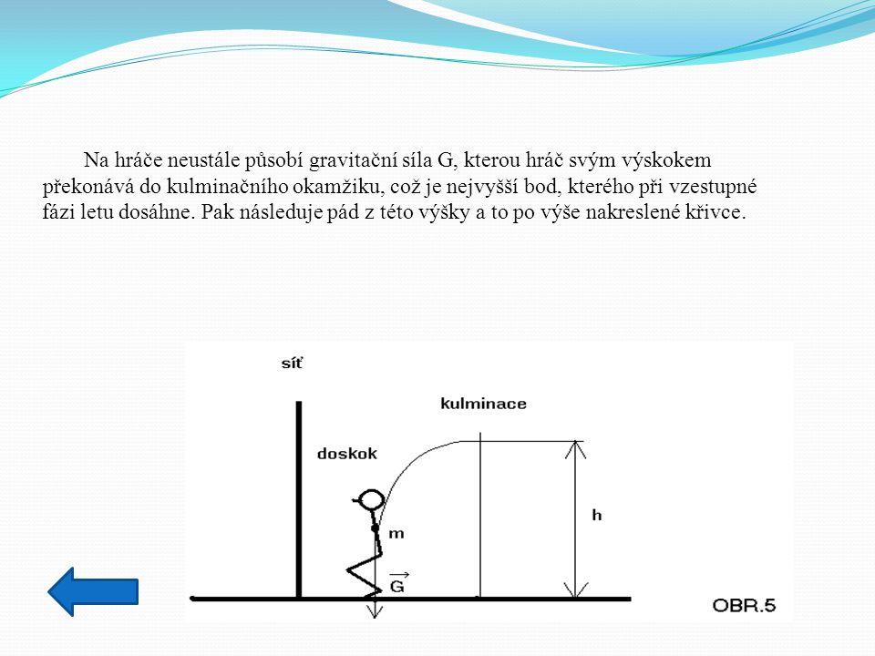 Na hráče neustále působí gravitační síla G, kterou hráč svým výskokem překonává do kulminačního okamžiku, což je nejvyšší bod, kterého při vzestupné f