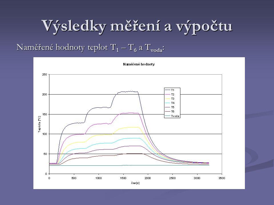 Výsledky měření a výpočtu Naměřené hodnoty teplot T 1 – T 6 a T voda :