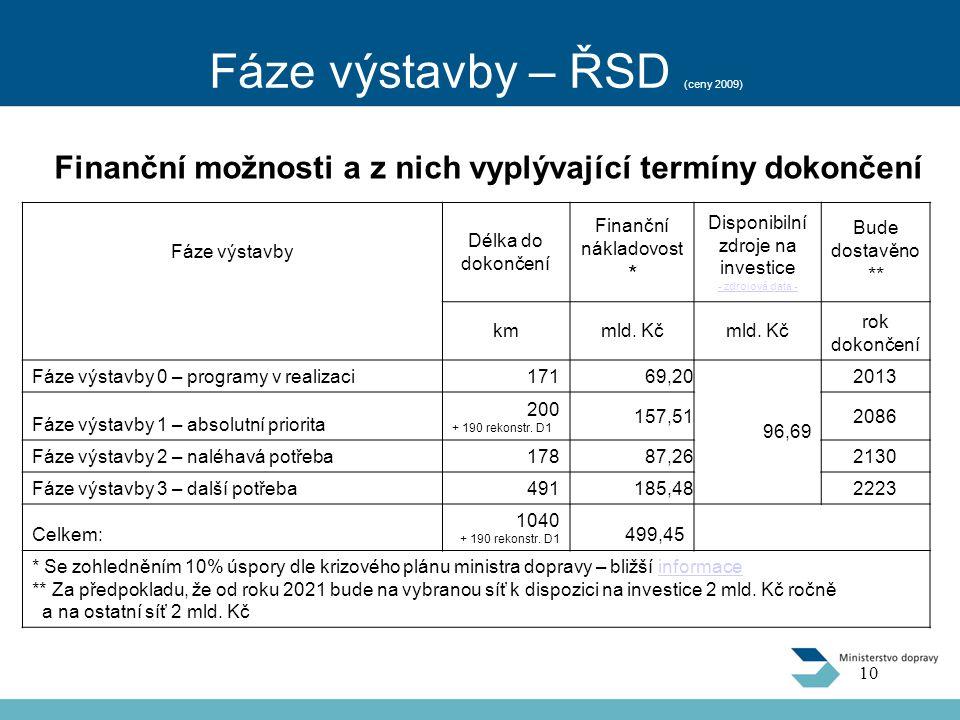 Fáze výstavby – ŘSD (ceny 2009) Fáze výstavby Délka do dokončení Finanční nákladovost * Disponibilní zdroje na investice - zdrojová data - Bude dostavěno ** kmmld.