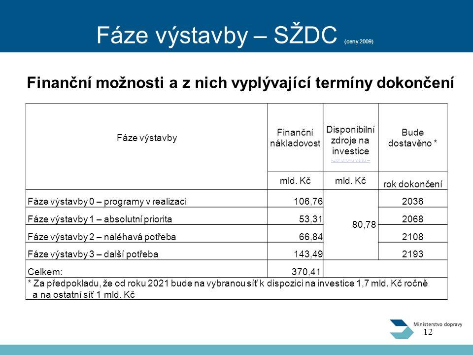 Fáze výstavby – SŽDC (ceny 2009) Finanční možnosti a z nich vyplývající termíny dokončení Fáze výstavby Finanční nákladovost Disponibilní zdroje na investice -zdrojová data – Bude dostavěno * mld.